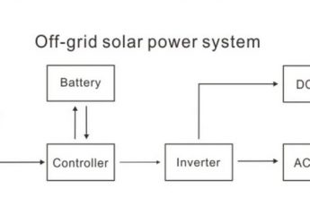 off-grid solar setup